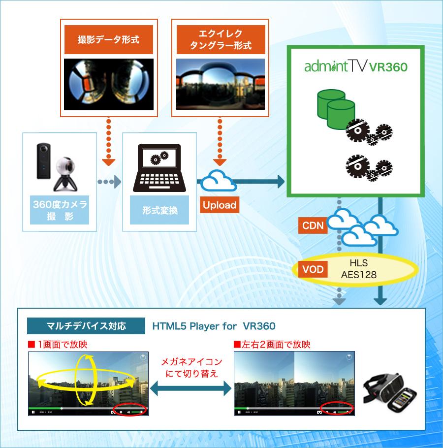 VR360配信概要図